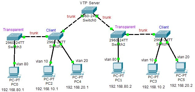 วิธีการ Config Virtual Trunking protocol (VTP)