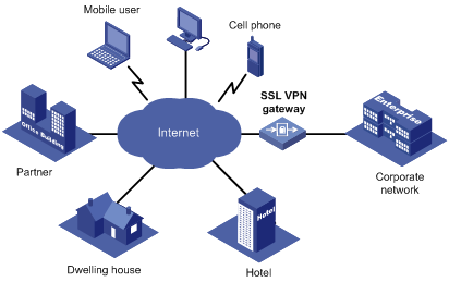 การใช้งานระบบ SSL VPN มหาวิทยาลัยเทคโนโลยีราชมงคลพระนคร